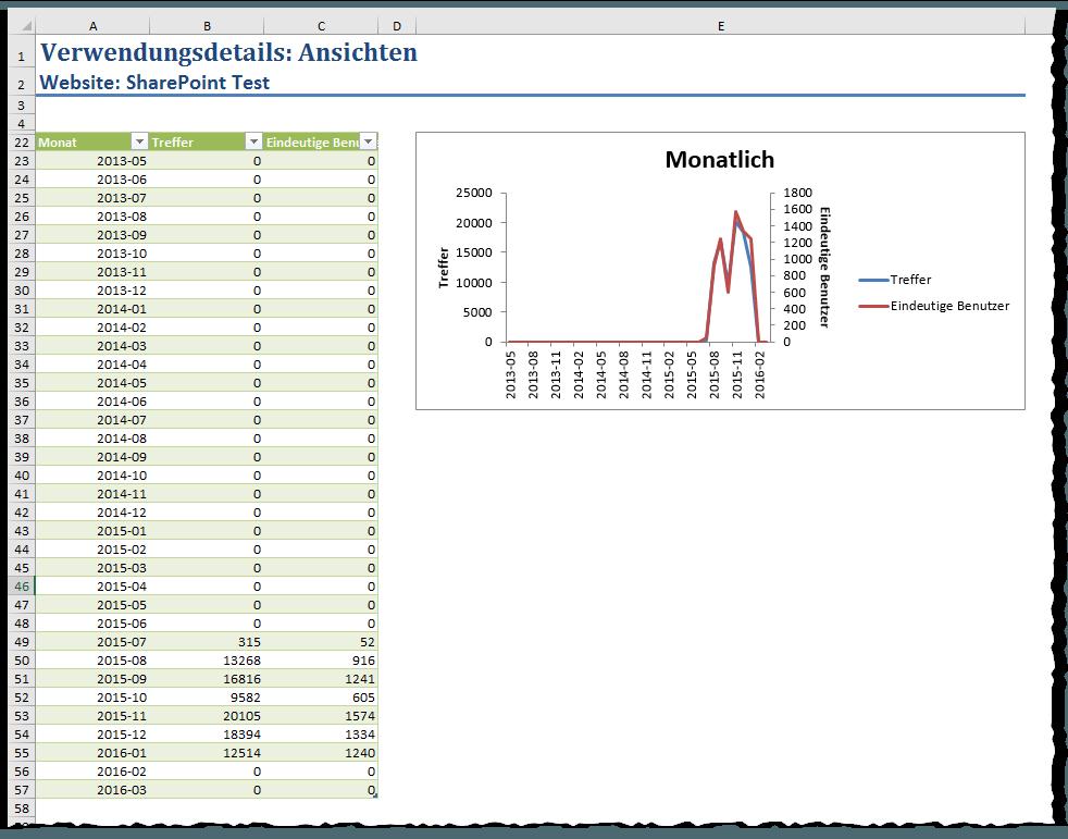 Der Ablaufverfolgungsdienst konnte die Ablaufverfolgungs-Protokolldatei nicht erstellen - Verwendungsdetails - Beliebtheitstrends - Usage - Excel - Leer - Treffer 0 - Null - SharePoint 2013