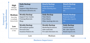 Backup-Matrix - Frequency of Change - Business Importance (Quelle DocAve Dokumentation)