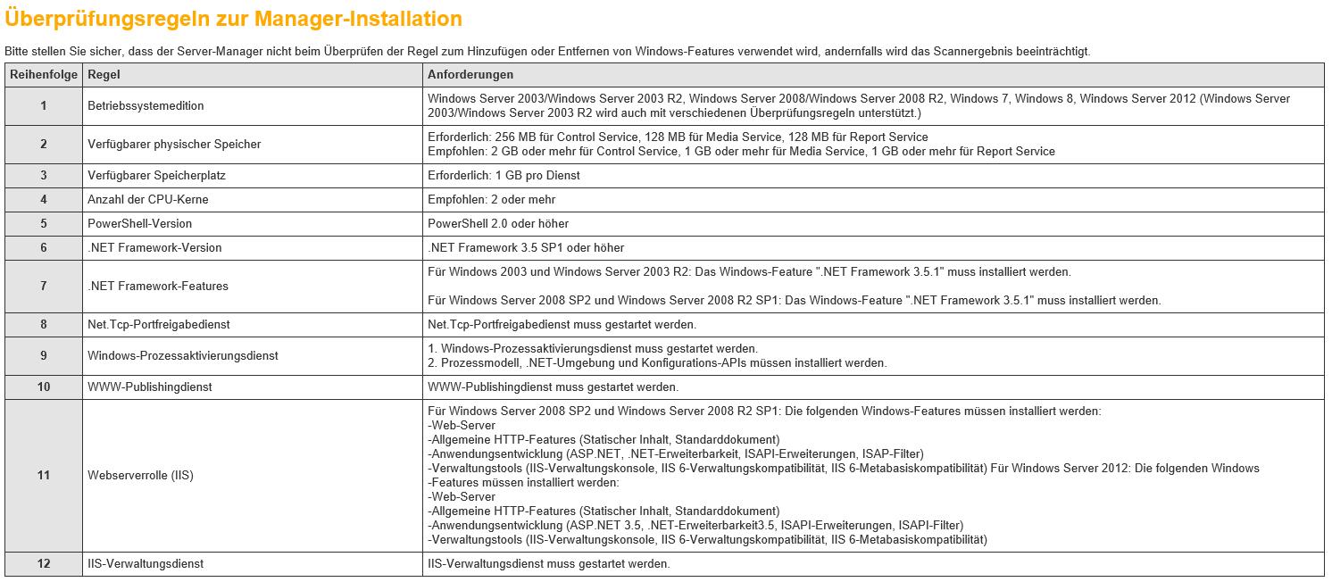 DocAve - Überprüfungsregeln zur Manager-Installation