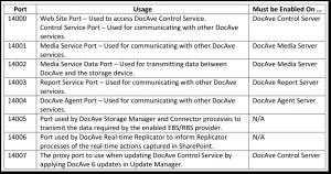 DocAve Standard-Ports