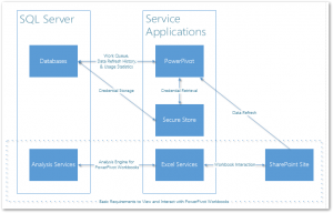 SharePoint Analysis Services PowerPivot Component Architecture Diagramm
